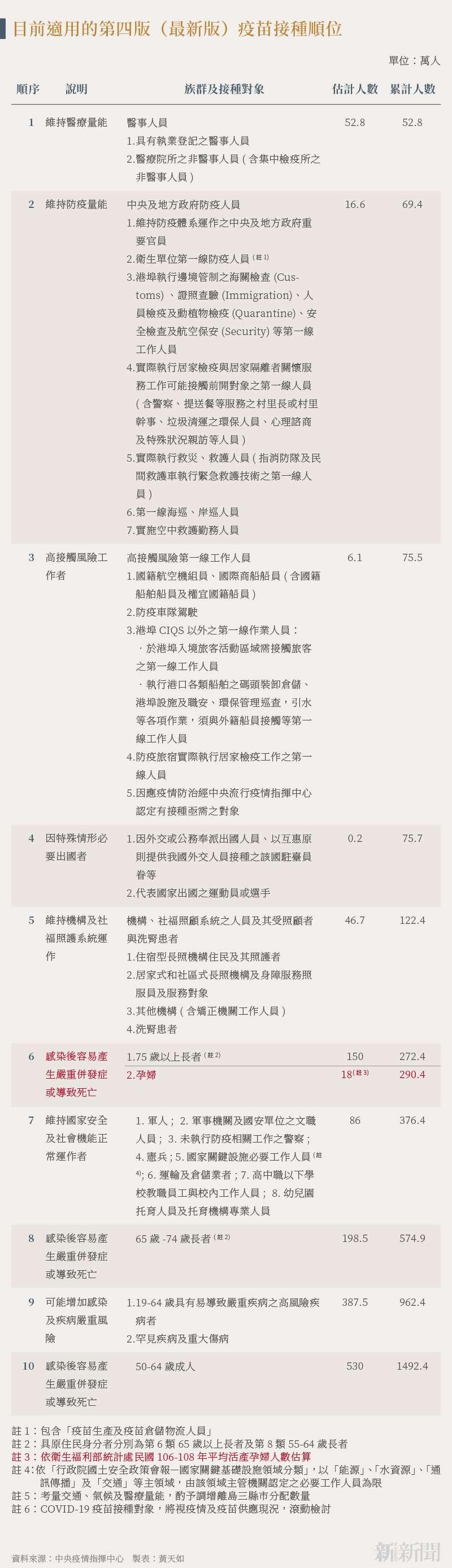 210817-SMG0034-N01-黃天如_d_目前適用的第四版(最新版)疫苗接種順位。(中央疫情指揮中心提供)