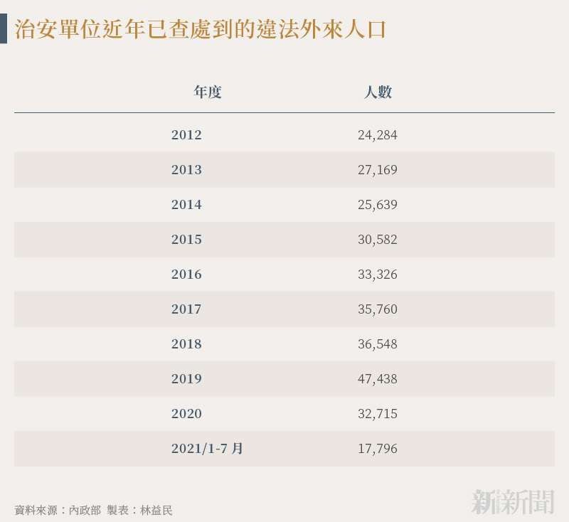 20210819-SMG0034-N01-林益民_a_治安單位近年已查處到的違法外來人口