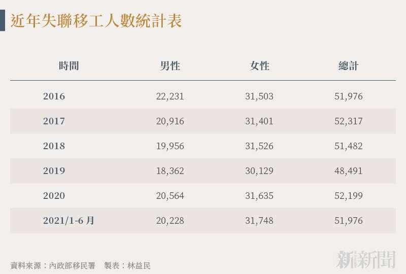 20210819-SMG0034-N01-林益民_b_近年失聯移工人數統計表