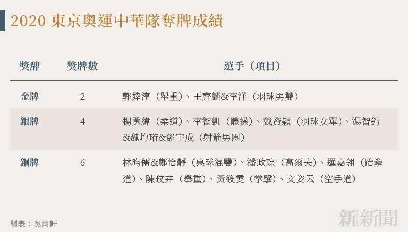 20210819-SMG0034-N02-吳尚軒_a_2020東京奧運中華隊奪牌成績