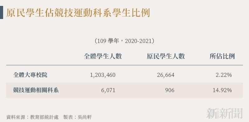 20210819-SMG0034-N02-吳尚軒_d_原民學生佔競技運動科系學生比例