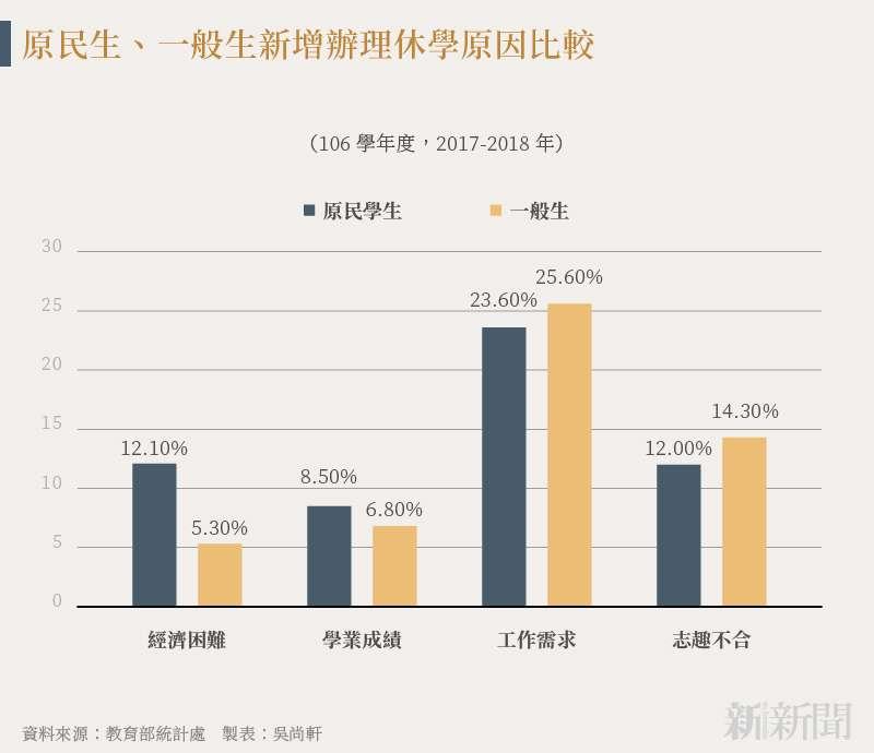 20210819-SMG0034-N02-吳尚軒_e_原民生、一般生新增辦理休學原因比較