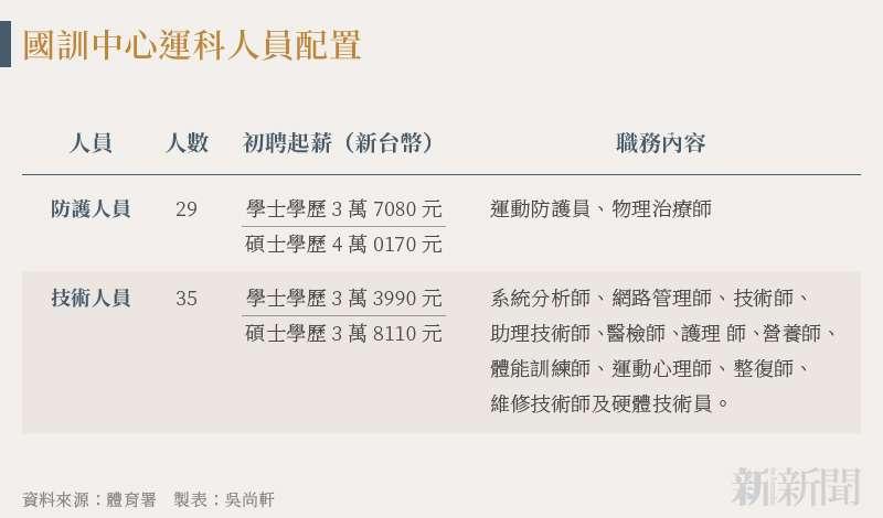 20210819-SMG0034-N02-吳尚軒_f_國訓中心運科人員配置