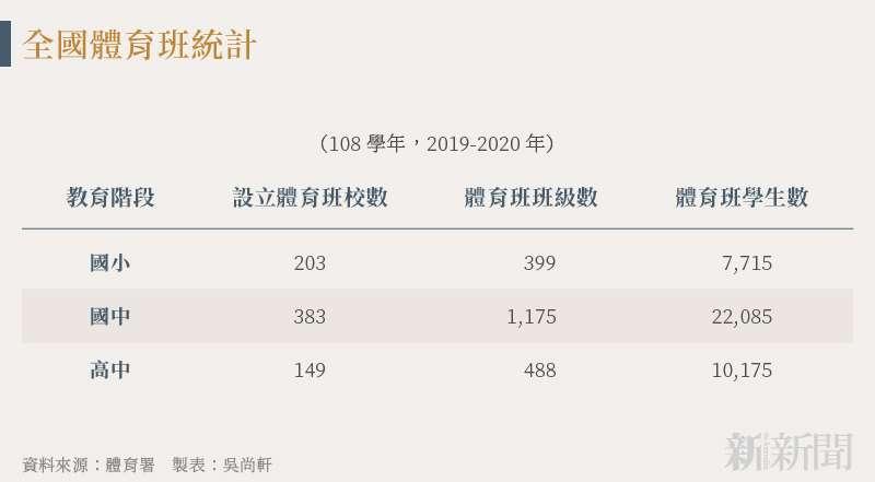 20210819-SMG0034-N02-吳尚軒_b_全國體育班統計