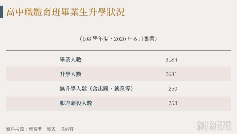 20210819-SMG0034-N02-吳尚軒_c_高中職體育班畢業生升學狀況
