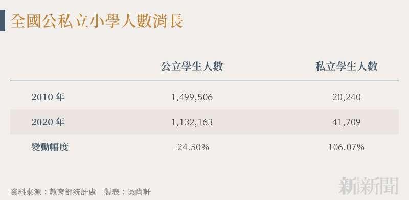 20210824-SMG0034-N01-吳尚軒_b_全國小學生人數變化