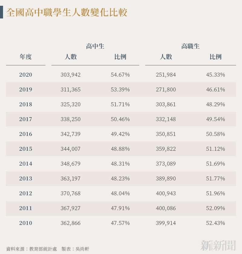 20210824-SMG0034-N01-吳尚軒_c_全國高中職學生人數變化比較