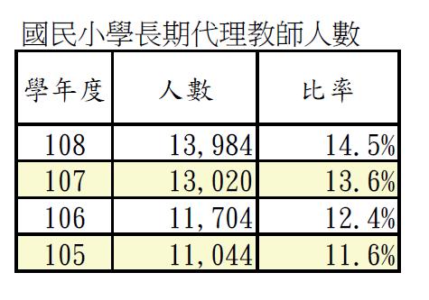 20210824-國小長期代理教師人數(取自CRC聯合國兒童權利公約網)