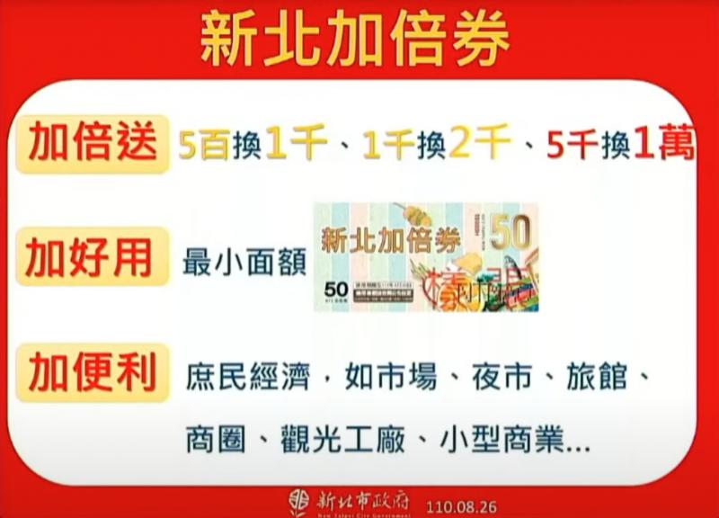 新北市長侯友宜宣布推出「新北加倍券」。(圖/新北市政府提供)