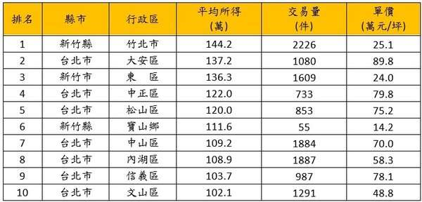 全台平均所得前10名行政區近一年房市價量。(圖/好房網提供)