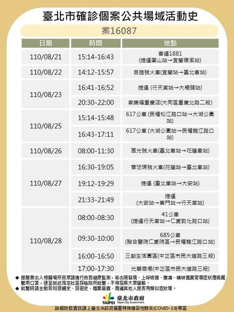 案16087確診者足跡(圖/台北市政府提供)