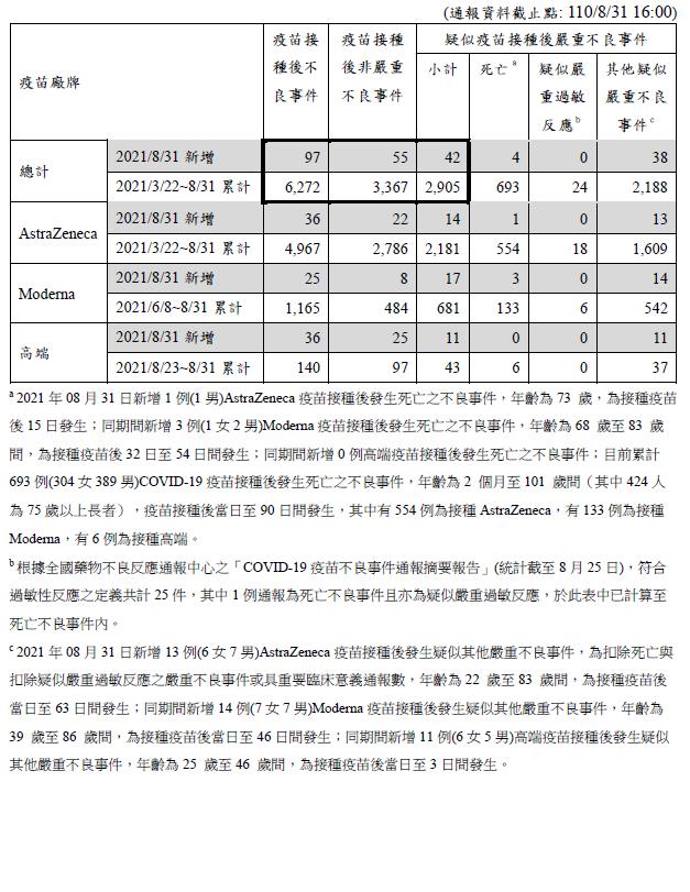 (圖/取自衛生福利部 疾病管制署)