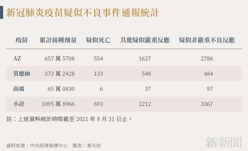 20210902-SMG0034-N01-黃天如_a_新冠肺炎疫苗疑似不良事件通報統計