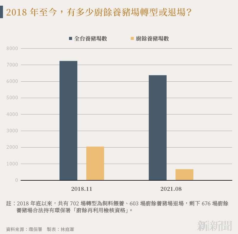 20210906-SMG0034-N01-林庭葦_c_2018 年至今,有多少廚餘養豬場轉型或退場?