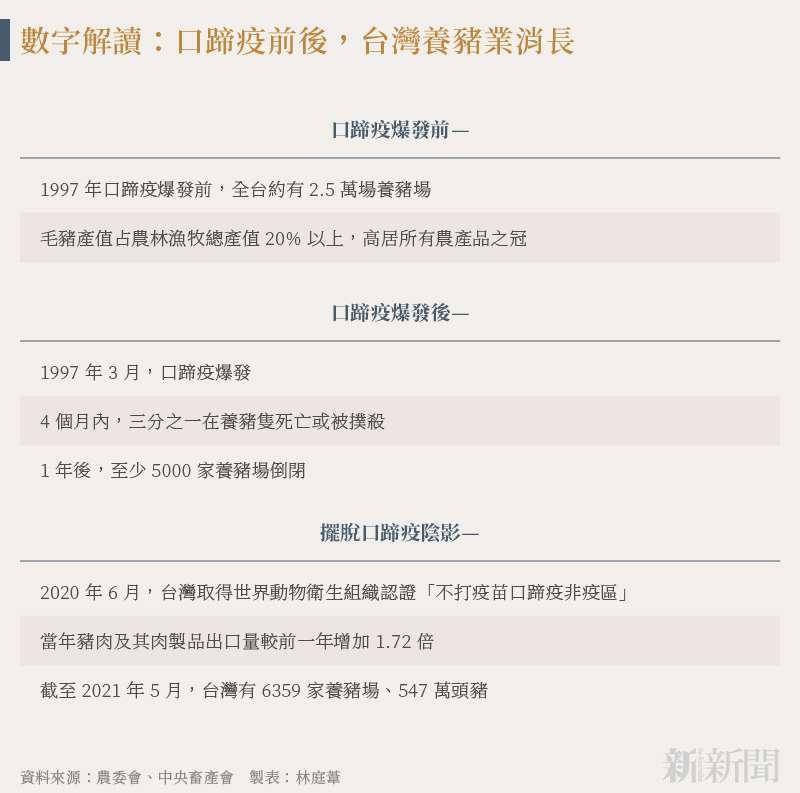 20210906-SMG0034-N01-林庭葦_d_數字解讀:口蹄疫前後,台灣養豬業消長