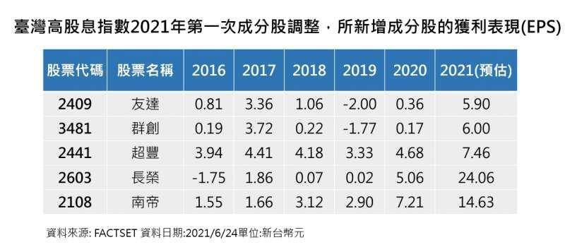 ■臺灣高股息指數2021年第一次成分股調整,所新增成分股的獲利表現(EPS)