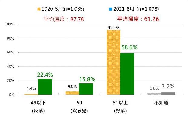 20210907-台灣人對衛福部長陳時中的感覺 :最近兩次比較(2020年5月 、 2021年8月)。(台灣民意基金會提供)