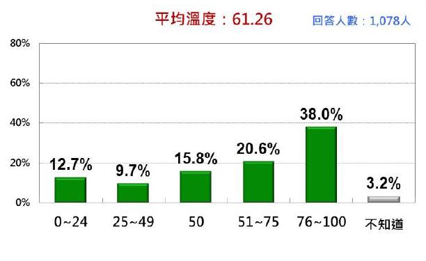 20210907-台灣人對陳時中的感覺:五分類法。(台灣民意基金會提供)
