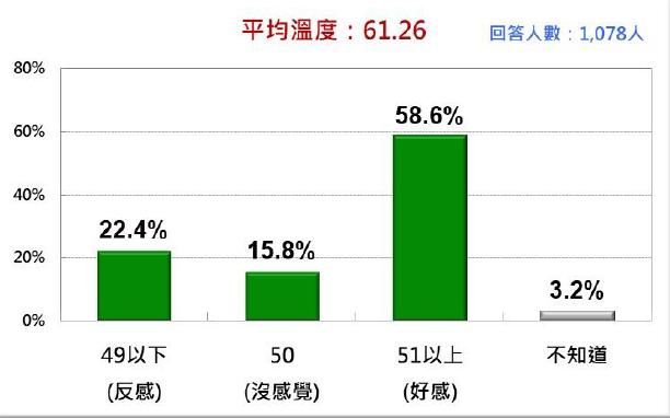 20210907-台灣人對陳時中的感覺。(台灣民意基金會提供)