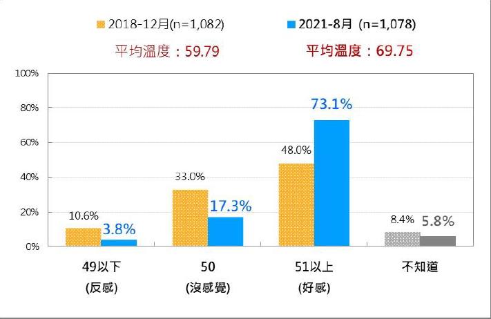 台灣人對侯友宜2018年當選時與現在的感情溫度比較。(台灣民意基金會提供)