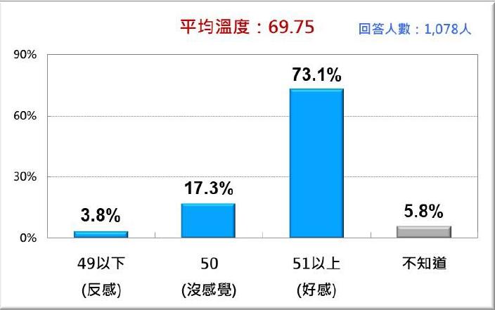 台灣人對侯友宜的感情溫度比較。(台灣民意基金會提供)