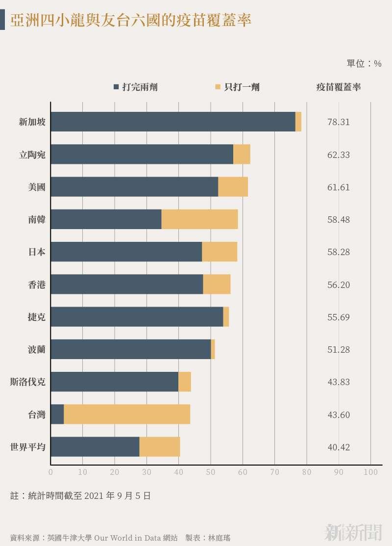 20210908-SMG0034-N01-林庭瑤_a_亞洲四小龍與友台六國的疫苗覆蓋率