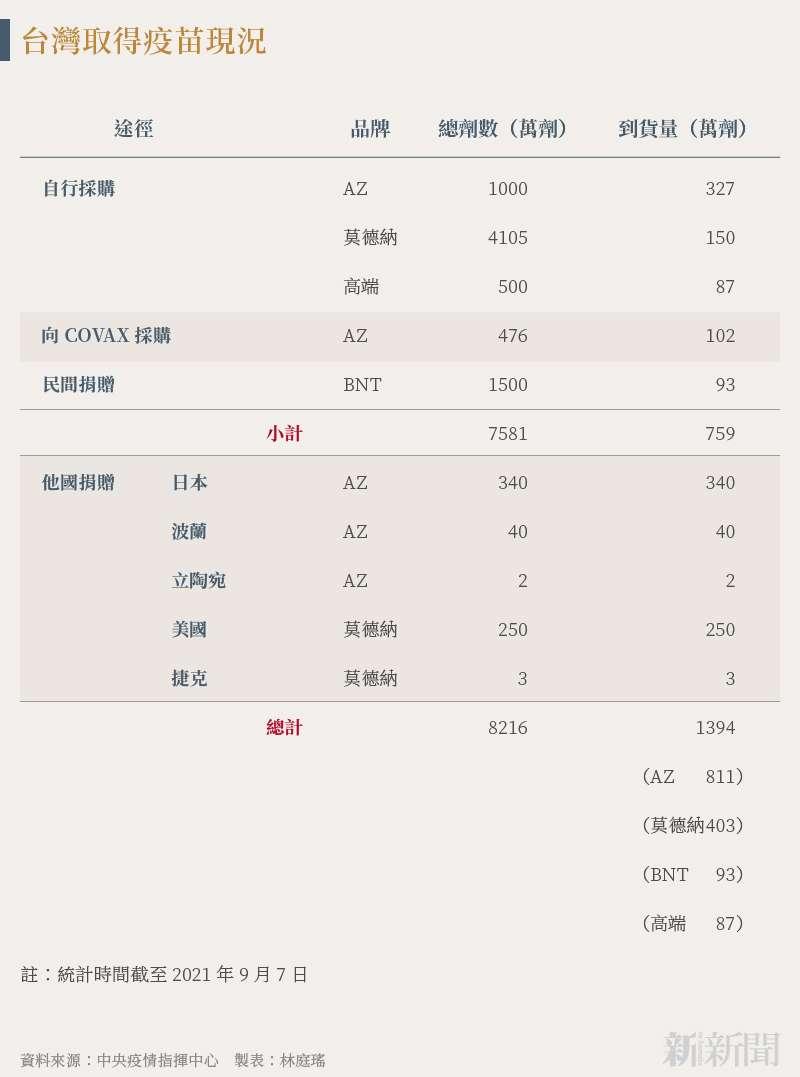 20210908-SMG0034-N01-林庭瑤_b_台灣取得疫苗現況