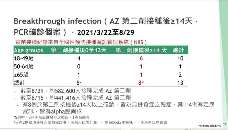 20210908-(中央疫情指揮中心提供)
