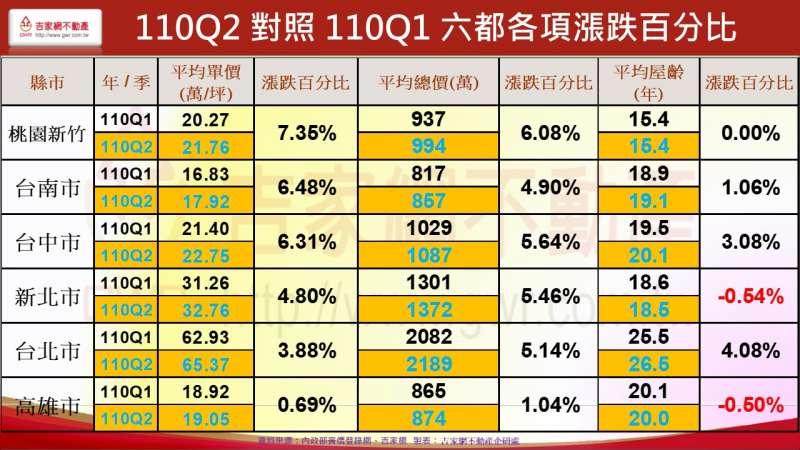 110Q2對照110Q1 六都各項漲跌百分比