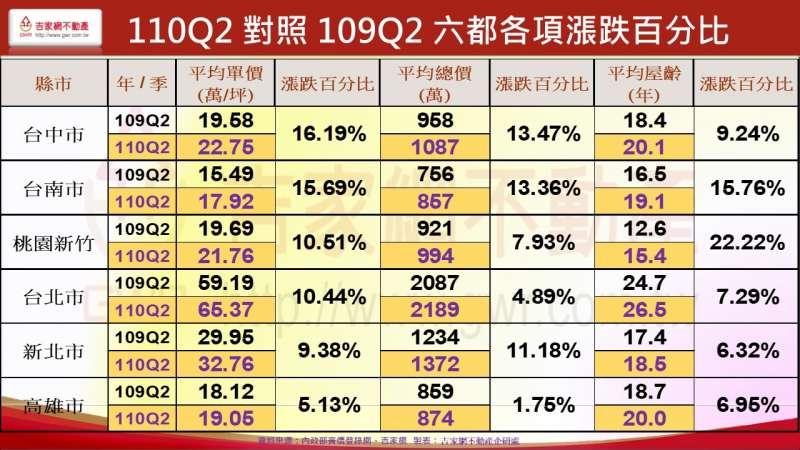 110Q2對照109Q2 六都各項漲跌百分比