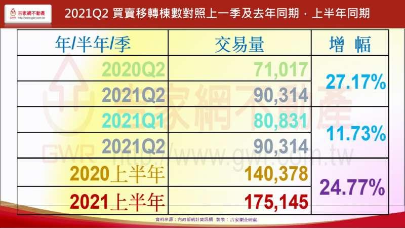 今年第二季買賣移轉棟數,對照上一季及去年同期都有成長(圖片來源:作者提供)