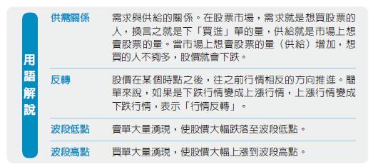 K線的九種基本型態用語解說。(圖/樂金文化提供)