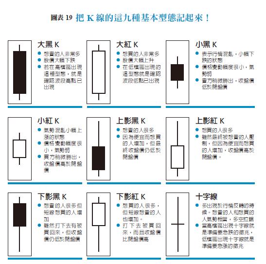 K線的九種基本型態,判讀想買股票的人和想賣股票的人的供需關係。(圖/樂金文化提供)