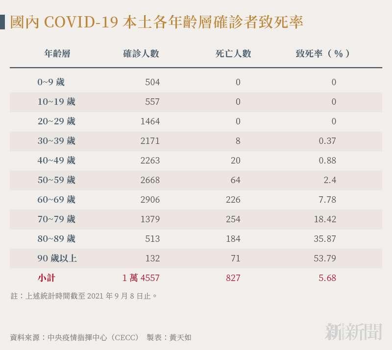 20210911-smg0035-黃天如_A國內COVID-19本土各年齡層確診者致死率
