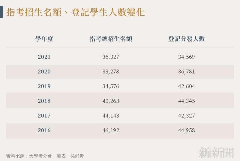 20210912-SMG0034-N01-吳尚軒_a_指考招生名額、登記學生人數變化