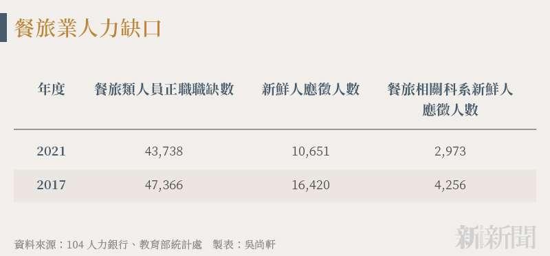 20210912-SMG0034-N01-吳尚軒_c_餐旅業人力缺口