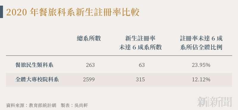 20210912-SMG0034-N01-吳尚軒_d_2020年餐旅科系新生註冊率比較