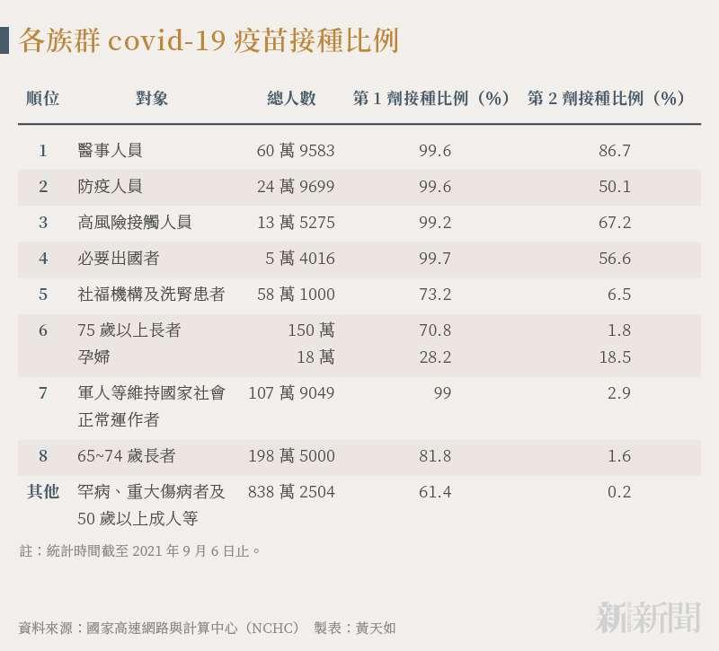 20210914-smg0035-黃天如_B各族群covid-19疫苗接種比例
