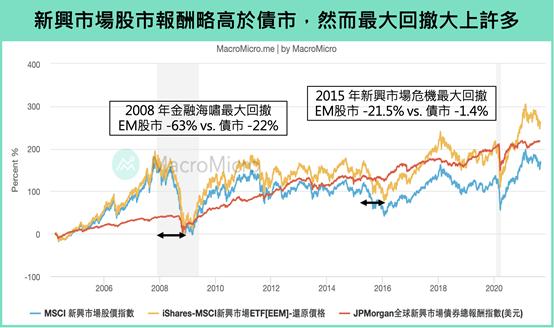 新興股債回撤。(圖/財經M平方)