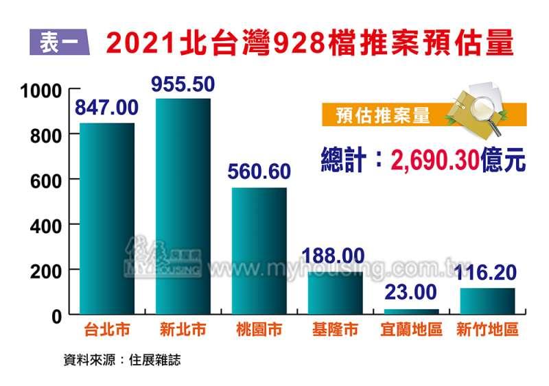 2021北台灣928檔推案預估量(圖/住展房屋網)