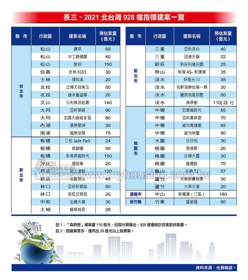2021北台灣928檔指標建案一覽(圖/住展房屋網)