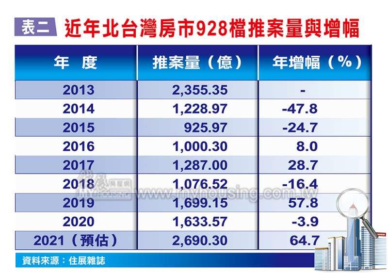 近年诶台灣房市928檔推案量與增幅(圖/住展房屋網)