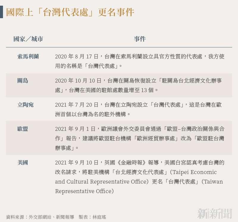 20210915-SMG0034-N01-林庭瑤_國際上「台灣代表處」更名事件