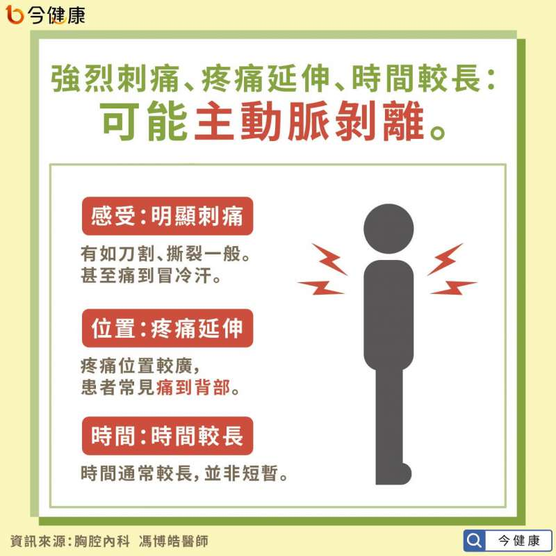 強烈刺痛、疼痛延伸、時間較長;可能主動脈剝離。(圖/今健康提供)