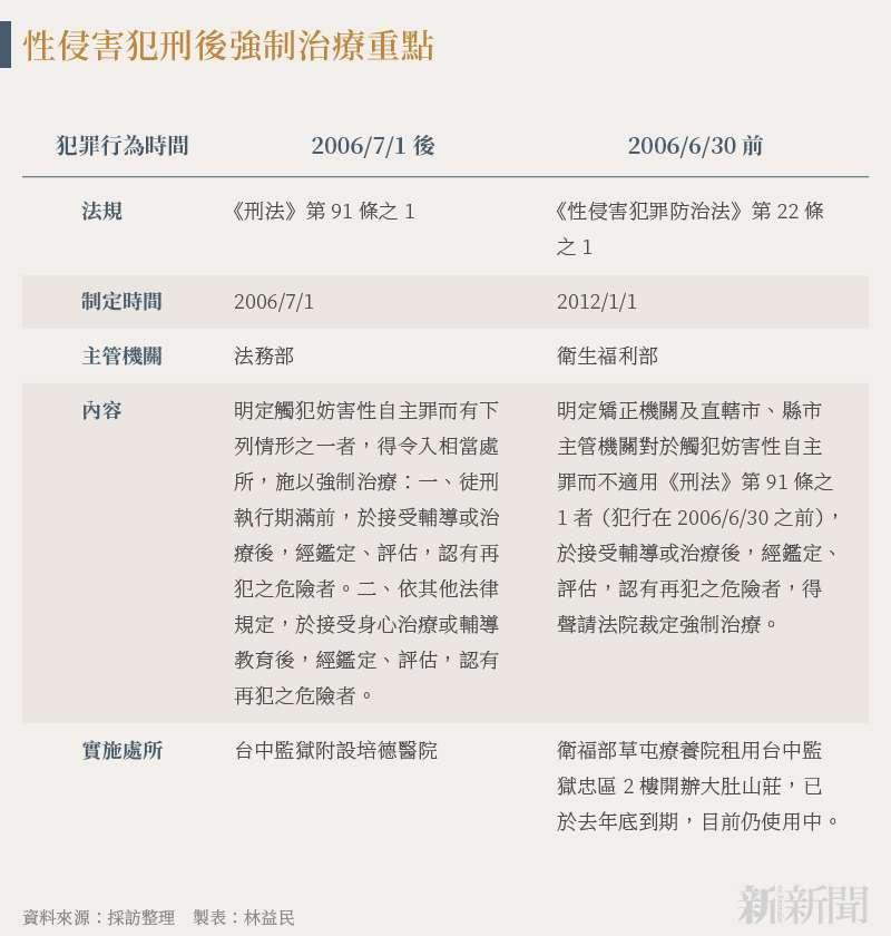 20210916-SMG0034-N01-林益民_性侵害犯刑後強制治療重點