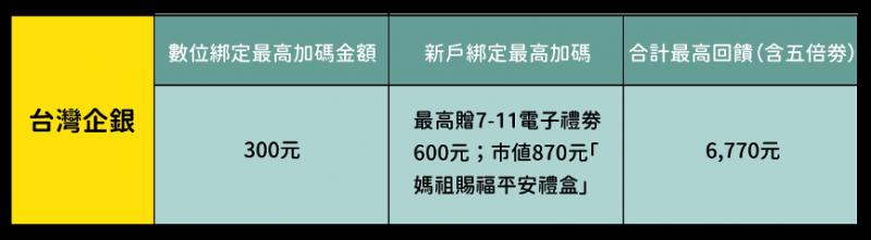 台灣企銀五倍卷加碼一次看。(圖/吳冠霏製)