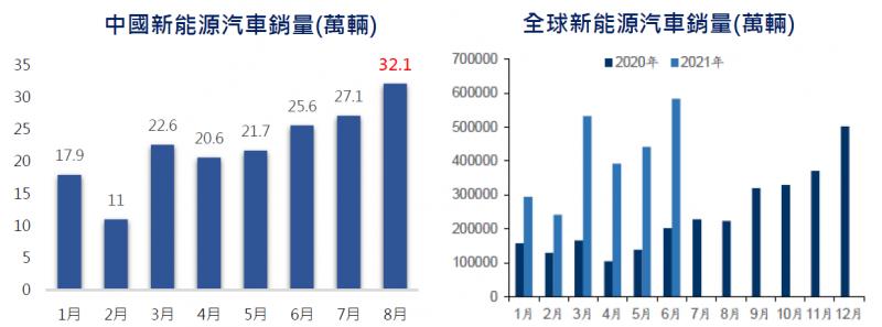 電動車銷量看好(資料來源/期間:中國汽車協會、國信證券,2021/9,圖片來源:財經中心)