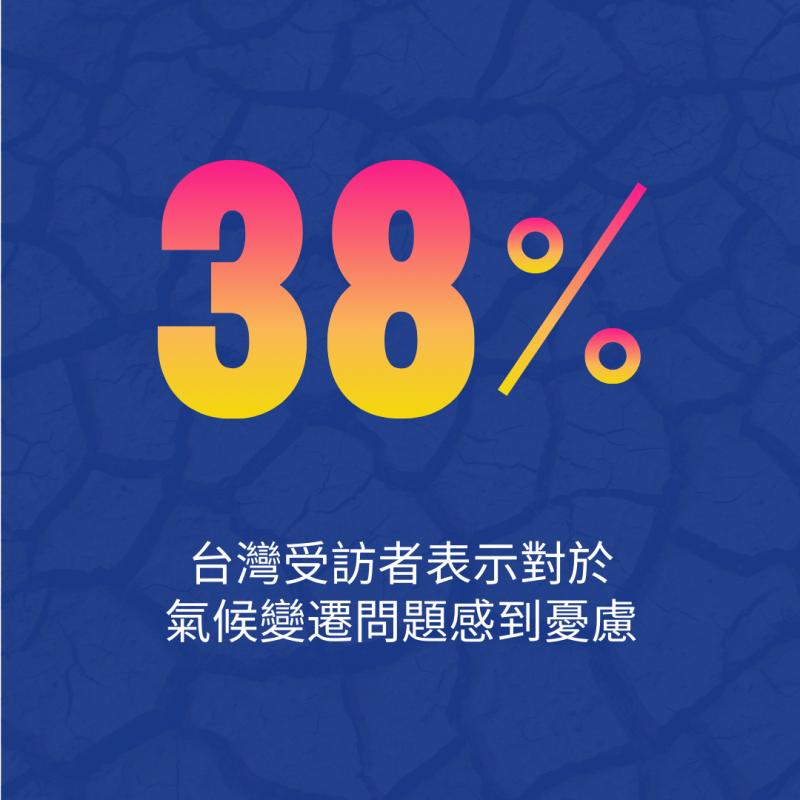 台灣民眾的氣候危機意識顯著高於全球平均數據,高達38%的受訪者表示對於氣候變遷問題感到憂慮,高於全球數據的27%。
