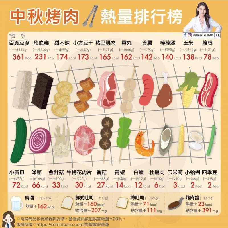 中秋烤肉熱量排行榜(圖/高敏敏營養師提供)
