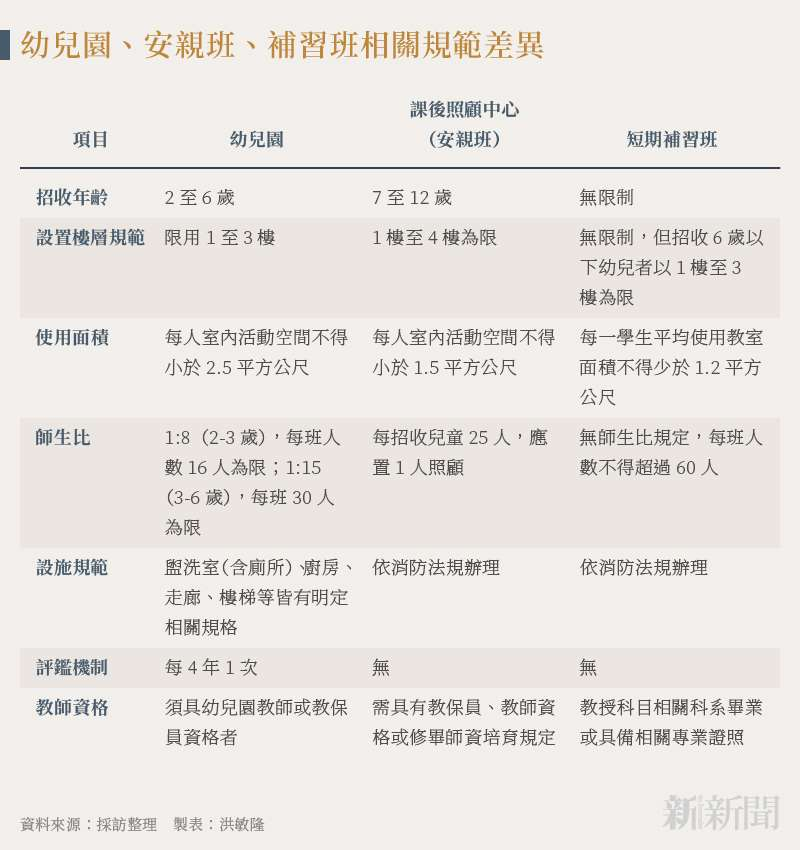 20210917-SMG0035-新新聞-洪敏隆_A幼兒園、安親班、補習班相關規範差異
